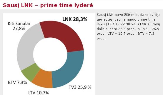 2009-2010 METŲ TV SEZONO ŽIŪRIMUMO POKYČIAI: GRUODIS-SAUSIS
