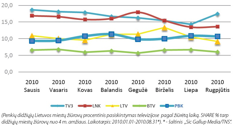 """""""PERVYJ BALTIJSKIJ KANAL"""" TĘSIA EKSPANSIJĄ Į LIETUVOS TV RINKĄ"""