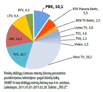TV reitingų lentelė
